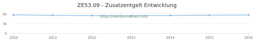 Erstattungsbetrag Historie für das Zusatzentgelt ZE53.09