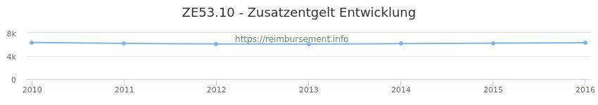 Erstattungsbetrag Historie für das Zusatzentgelt ZE53.10
