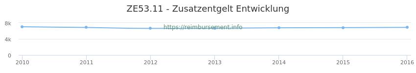 Erstattungsbetrag Historie für das Zusatzentgelt ZE53.11