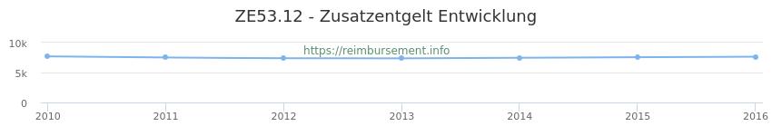 Erstattungsbetrag Historie für das Zusatzentgelt ZE53.12