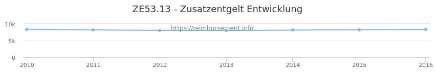 Erstattungsbetrag Historie für das Zusatzentgelt ZE53.13