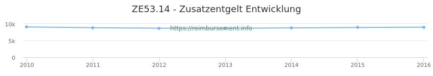 Erstattungsbetrag Historie für das Zusatzentgelt ZE53.14