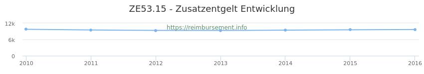 Erstattungsbetrag Historie für das Zusatzentgelt ZE53.15