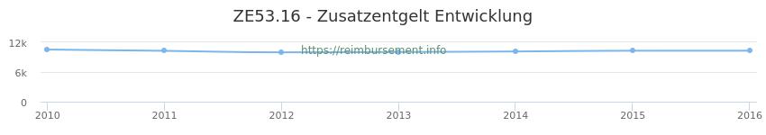 Erstattungsbetrag Historie für das Zusatzentgelt ZE53.16