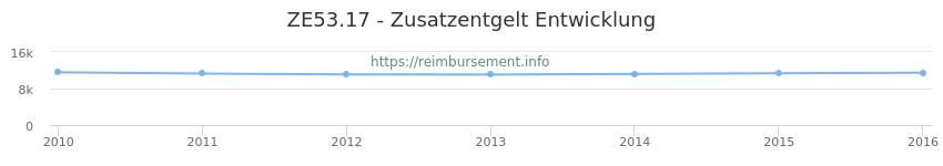 Erstattungsbetrag Historie für das Zusatzentgelt ZE53.17