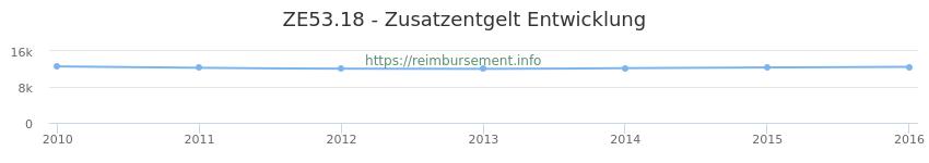 Erstattungsbetrag Historie für das Zusatzentgelt ZE53.18
