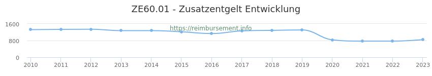 Erstattungsbetrag Historie für das Zusatzentgelt ZE60.01