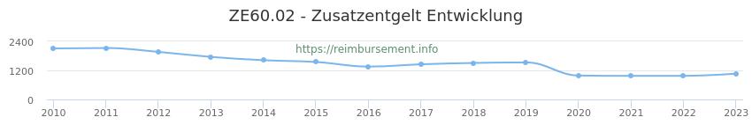 Erstattungsbetrag Historie für das Zusatzentgelt ZE60.02