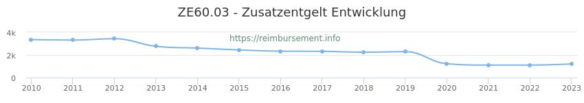 Erstattungsbetrag Historie für das Zusatzentgelt ZE60.03
