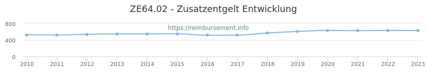 Erstattungsbetrag Historie für das Zusatzentgelt ZE64.02