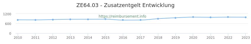 Erstattungsbetrag Historie für das Zusatzentgelt ZE64.03