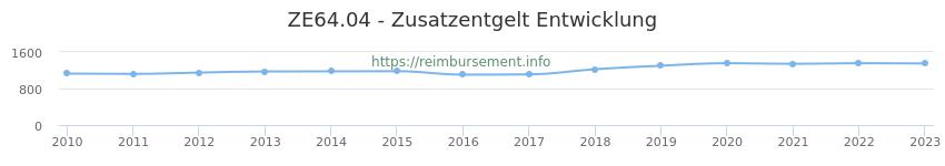 Erstattungsbetrag Historie für das Zusatzentgelt ZE64.04