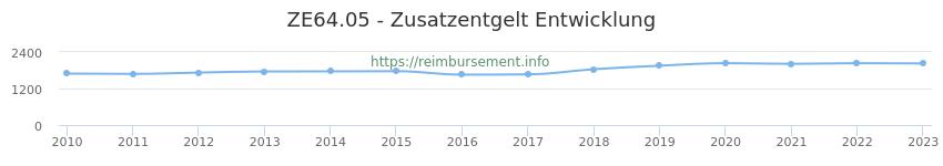 Erstattungsbetrag Historie für das Zusatzentgelt ZE64.05