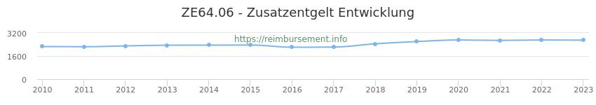 Erstattungsbetrag Historie für das Zusatzentgelt ZE64.06