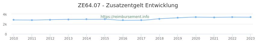 Erstattungsbetrag Historie für das Zusatzentgelt ZE64.07