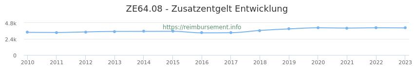 Erstattungsbetrag Historie für das Zusatzentgelt ZE64.08