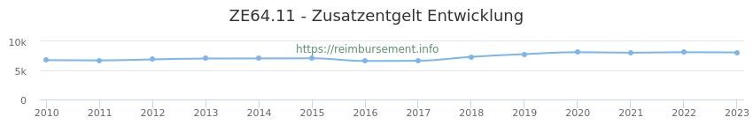 Erstattungsbetrag Historie für das Zusatzentgelt ZE64.11