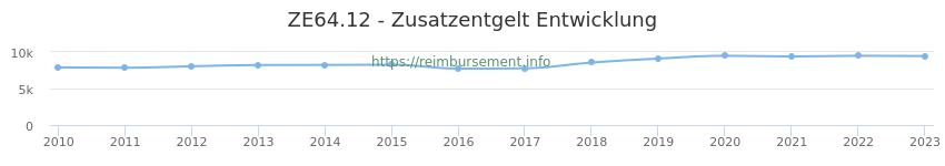 Erstattungsbetrag Historie für das Zusatzentgelt ZE64.12