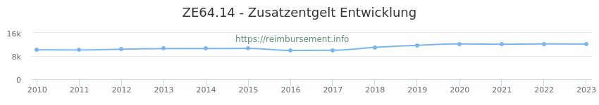 Erstattungsbetrag Historie für das Zusatzentgelt ZE64.14