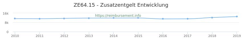 Erstattungsbetrag Historie für das Zusatzentgelt ZE64.15
