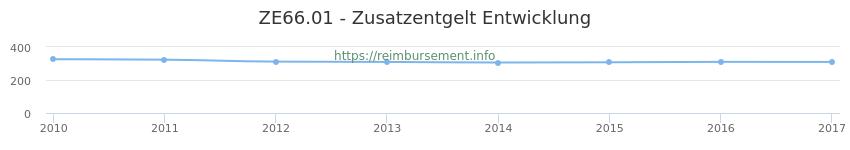 Erstattungsbetrag Historie für das Zusatzentgelt ZE66.01