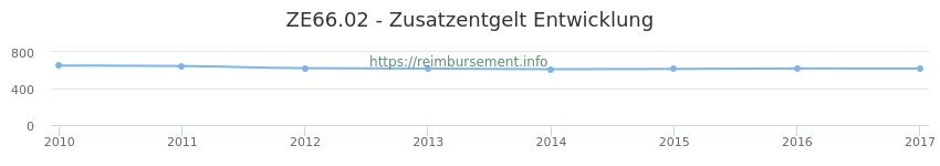 Erstattungsbetrag Historie für das Zusatzentgelt ZE66.02