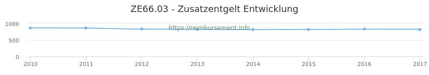 Erstattungsbetrag Historie für das Zusatzentgelt ZE66.03