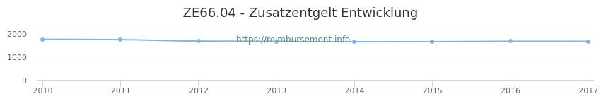 Erstattungsbetrag Historie für das Zusatzentgelt ZE66.04