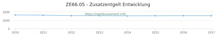 Erstattungsbetrag Historie für das Zusatzentgelt ZE66.05