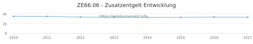 Erstattungsbetrag Historie für das Zusatzentgelt ZE66.06