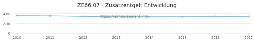 Erstattungsbetrag Historie für das Zusatzentgelt ZE66.07