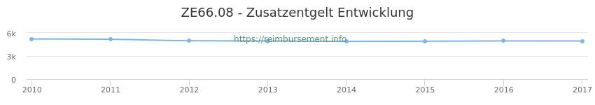 Erstattungsbetrag Historie für das Zusatzentgelt ZE66.08