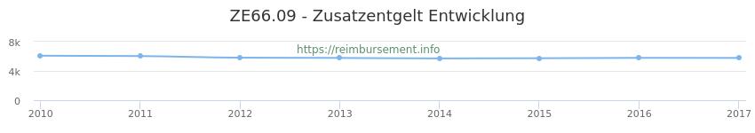 Erstattungsbetrag Historie für das Zusatzentgelt ZE66.09
