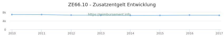 Erstattungsbetrag Historie für das Zusatzentgelt ZE66.10