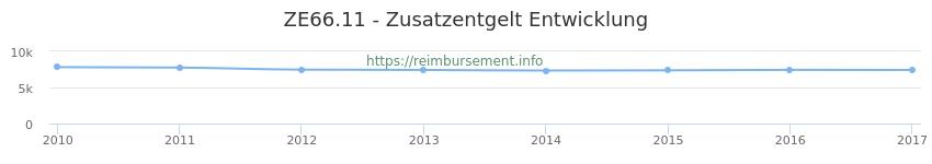 Erstattungsbetrag Historie für das Zusatzentgelt ZE66.11
