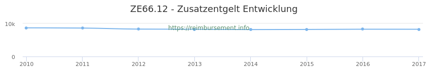 Erstattungsbetrag Historie für das Zusatzentgelt ZE66.12