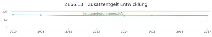 Erstattungsbetrag Historie für das Zusatzentgelt ZE66.13