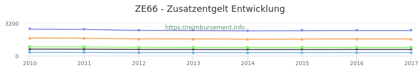 Erstattungsbetrag Historie für das Zusatzentgelt ZE66