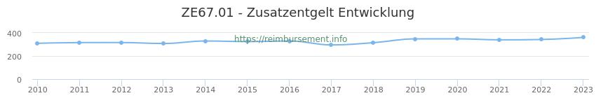 Erstattungsbetrag Historie für das Zusatzentgelt ZE67.01