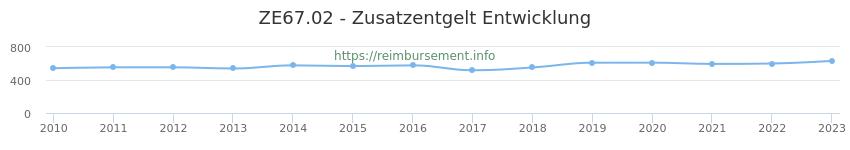 Erstattungsbetrag Historie für das Zusatzentgelt ZE67.02