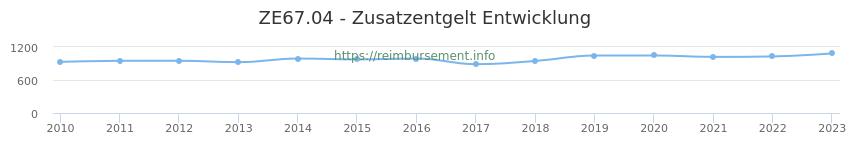 Erstattungsbetrag Historie für das Zusatzentgelt ZE67.04