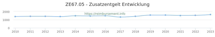Erstattungsbetrag Historie für das Zusatzentgelt ZE67.05