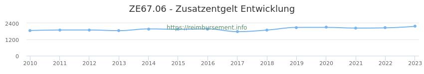 Erstattungsbetrag Historie für das Zusatzentgelt ZE67.06