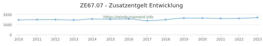 Erstattungsbetrag Historie für das Zusatzentgelt ZE67.07