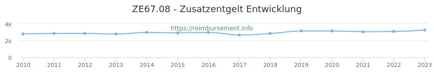 Erstattungsbetrag Historie für das Zusatzentgelt ZE67.08