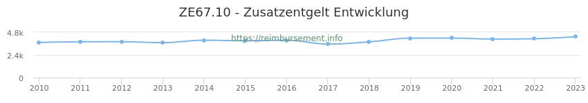 Erstattungsbetrag Historie für das Zusatzentgelt ZE67.10