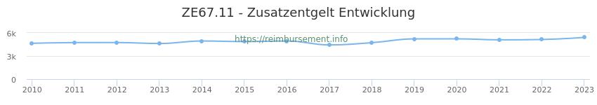 Erstattungsbetrag Historie für das Zusatzentgelt ZE67.11