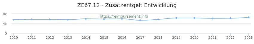 Erstattungsbetrag Historie für das Zusatzentgelt ZE67.12