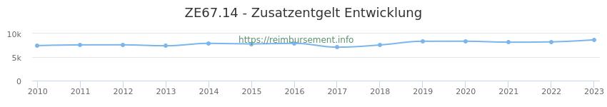 Erstattungsbetrag Historie für das Zusatzentgelt ZE67.14