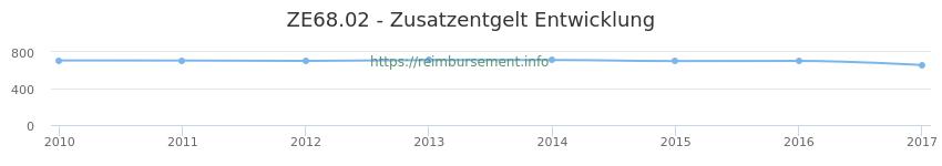 Erstattungsbetrag Historie für das Zusatzentgelt ZE68.02